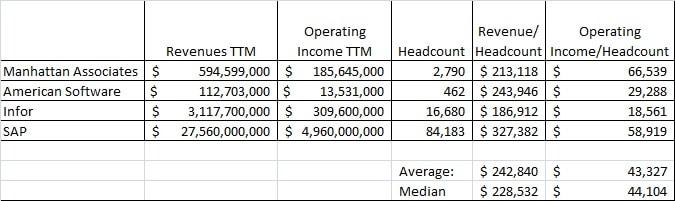 ERP Revenue/ Headcount