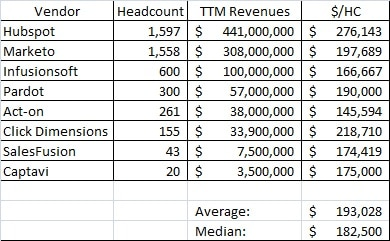 Marketing Automation Revenue/Headcount