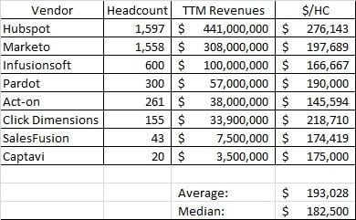 Marketing Automation Revenue/Headcount