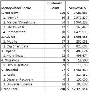 moneywheel pivot table