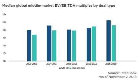 PE EV/EBITDA Eit Multiples
