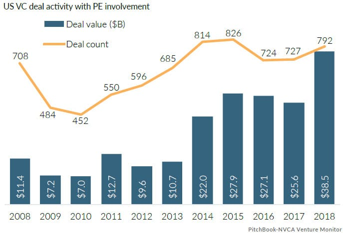Ptchbook-NVCA US VC deals with PE involvement 2018