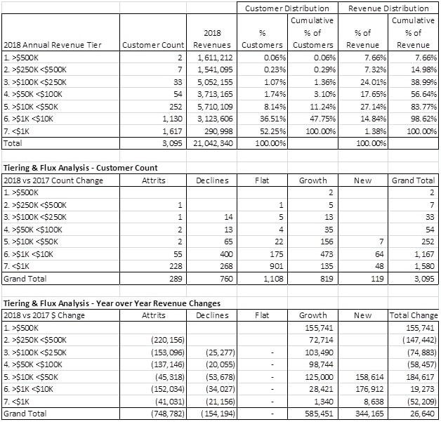 Customer Churn & Revenue Tiering
