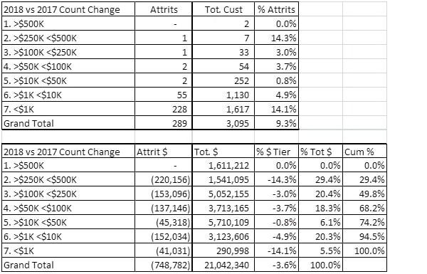 Customr Attrirition & Revenue Tiering