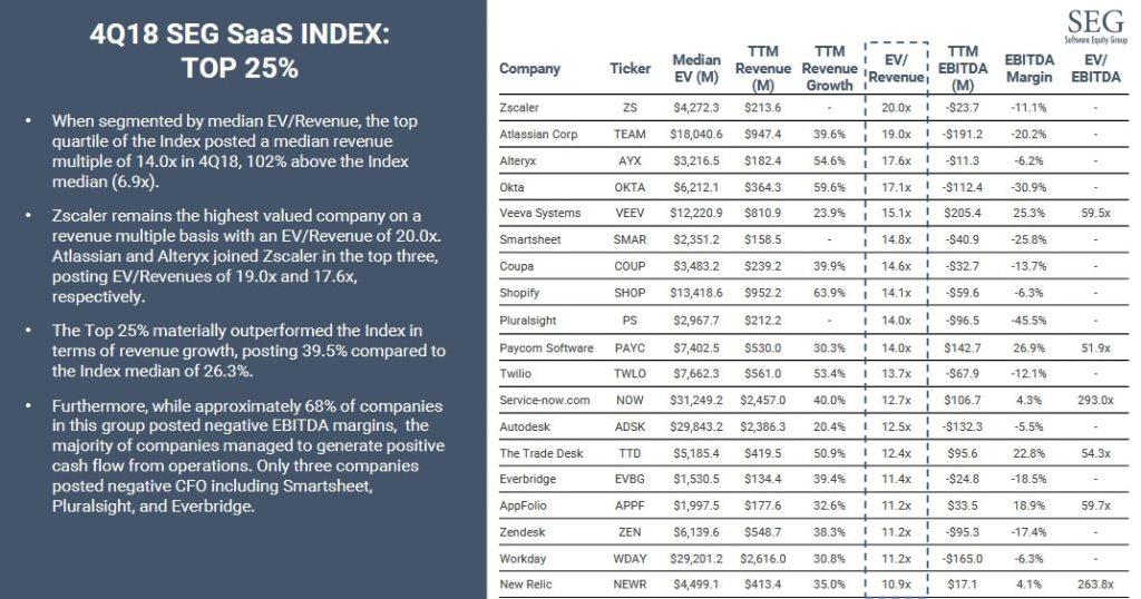 4Q18 SEG Saas UIndex top 25%