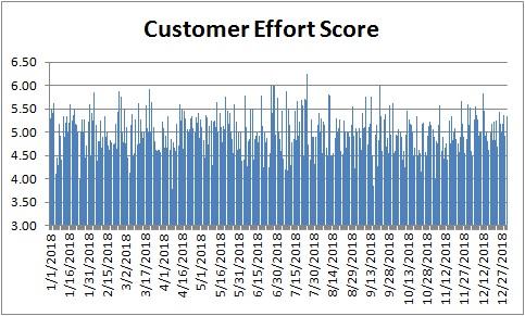 customer effort score example