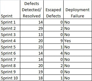 Agile Escaped Defects