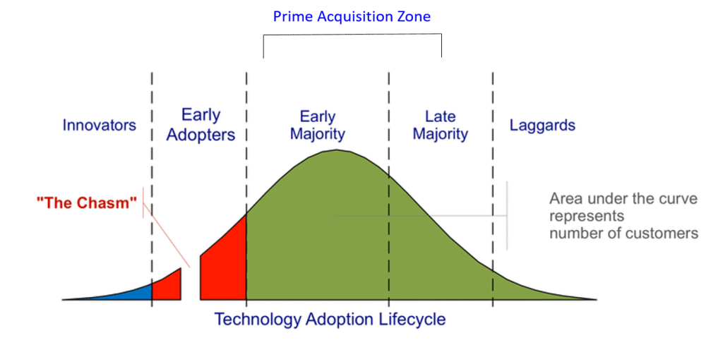 technology adoption life cycle TALC