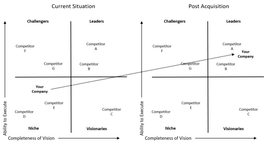 gartner-like magic quadrant
