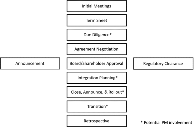 product manager merger process