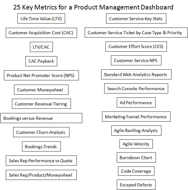 25 metrics for product managers