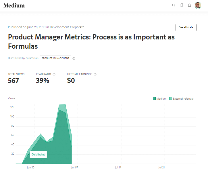 Medium stats