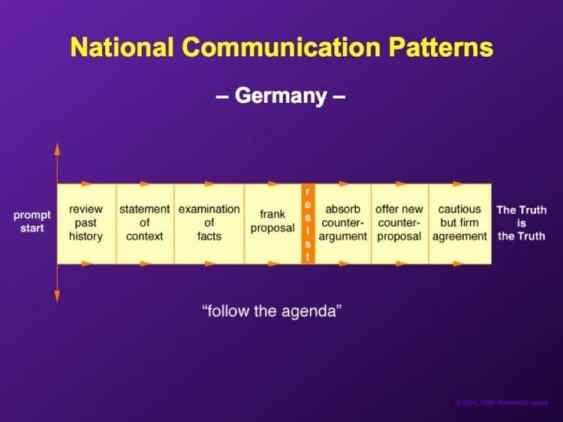 negotiate germany