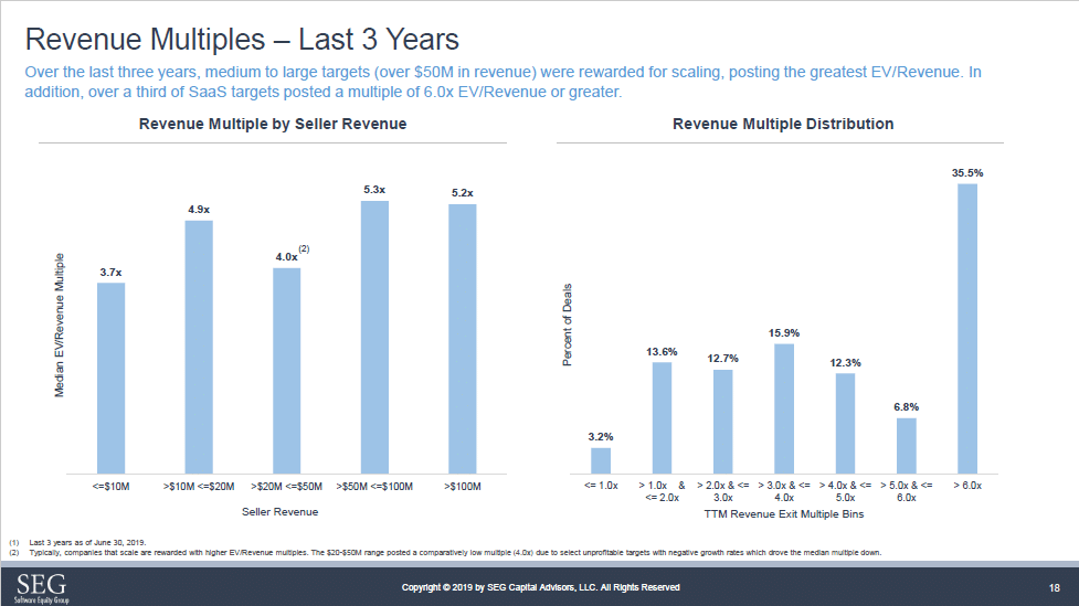 SEG q2 2019 SaaS M&A Revenue multiples