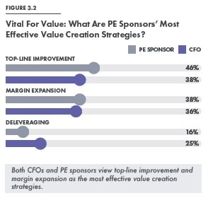 value creation strategies