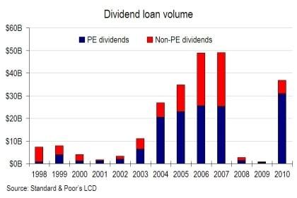 dividend recap history