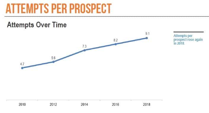 sdr attempts per prospect