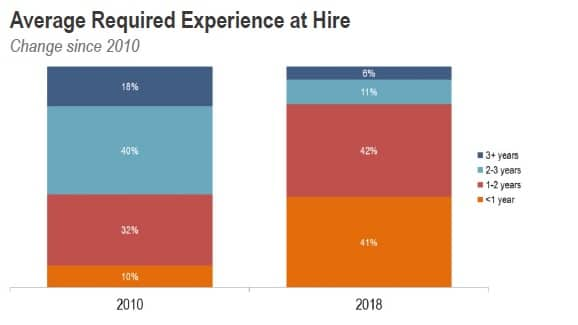 sdr experience at hire