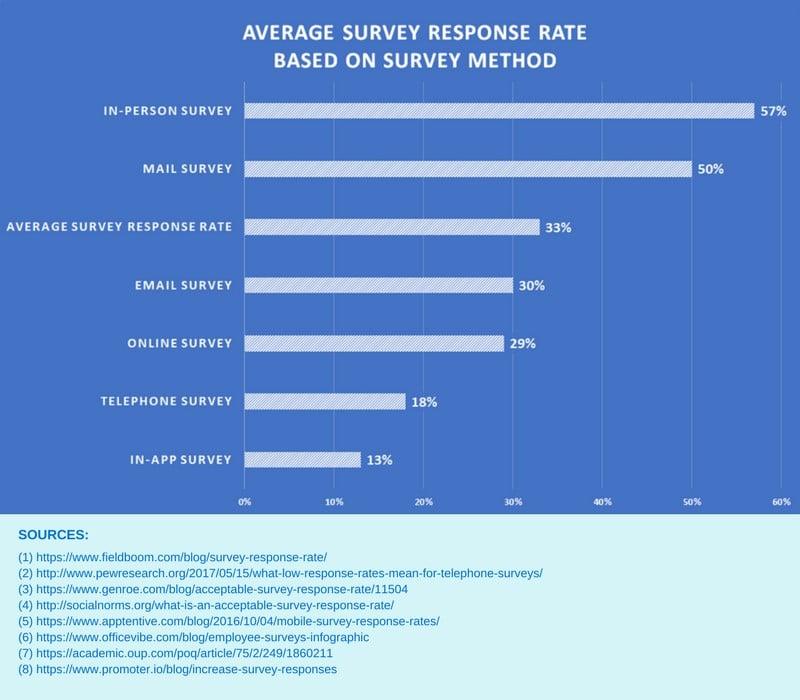 Survey Response Rates