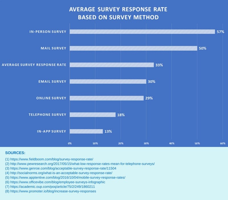 Survey Response Rates