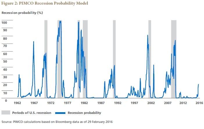 RIP recession