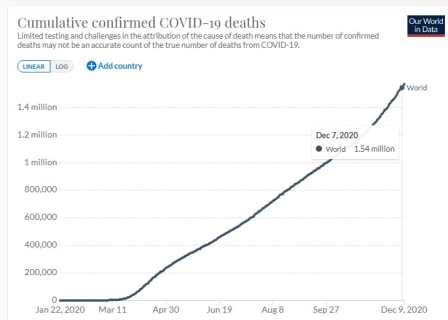 Covid-19 YTD deaths