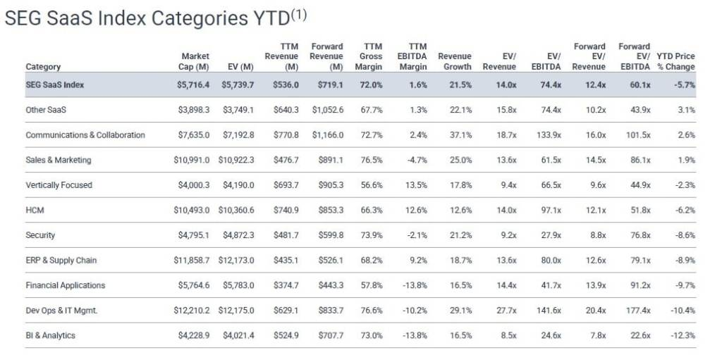key public SaaS company metrics