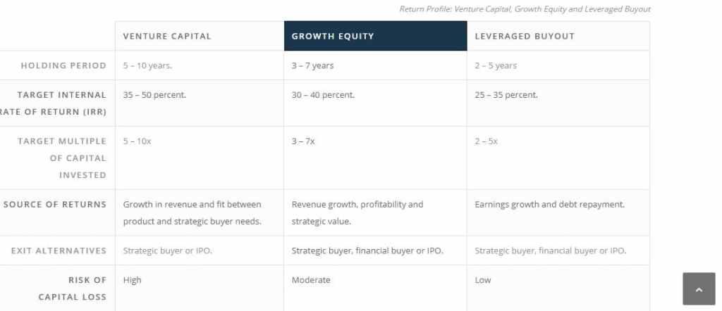 growth equity vs vc vs lbo