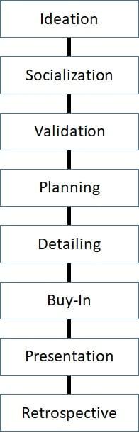 product management business case process