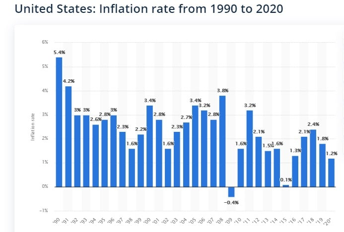 50 year old software inflation 1990-2020