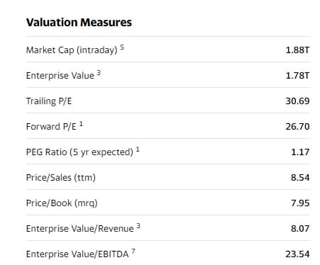 Yahoo FInance Google Enterprise Value