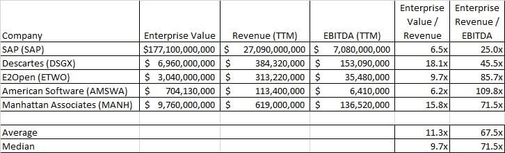 Supply Chain Public Company Comp Calculate Enterprise Value