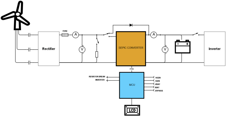 controller block diagram