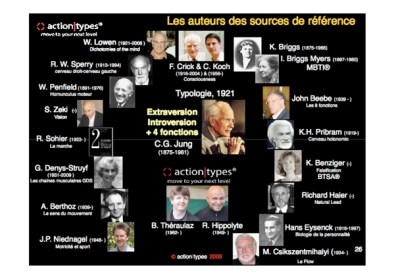 Histoire du MBTI