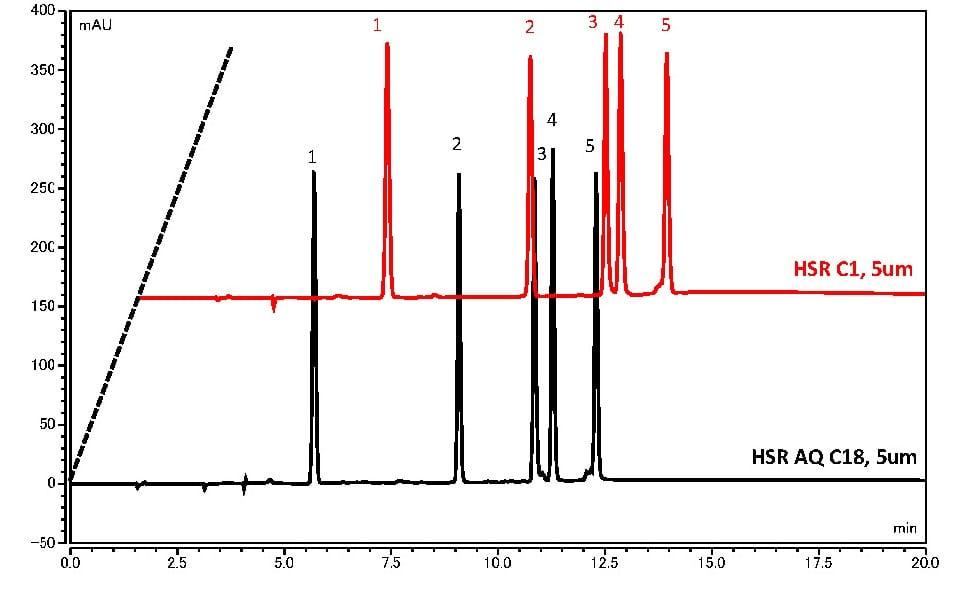 Analysis of Peptides using HPLC