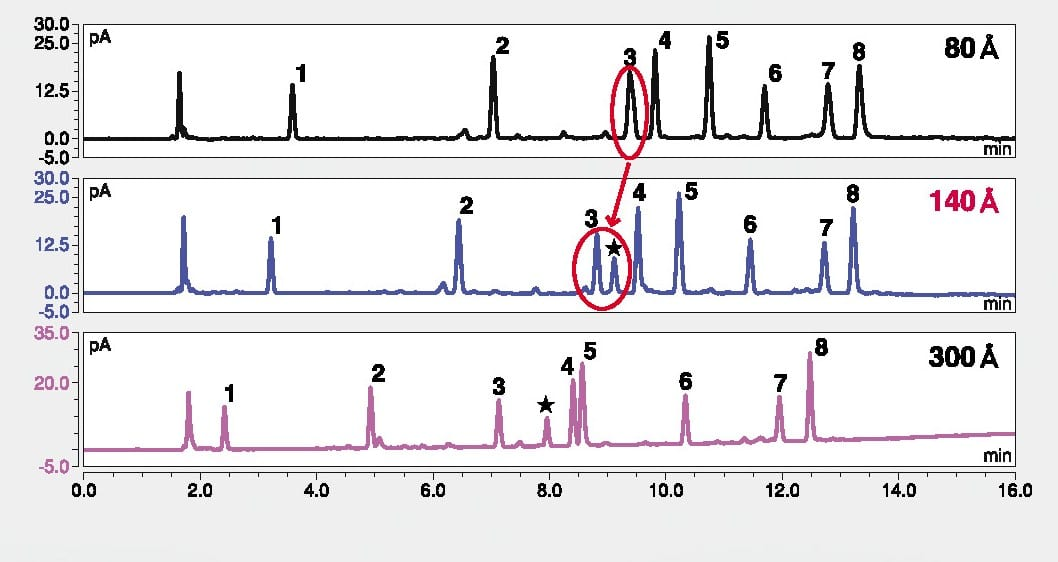 Separation Comparison of Peptides using HPLC-UV