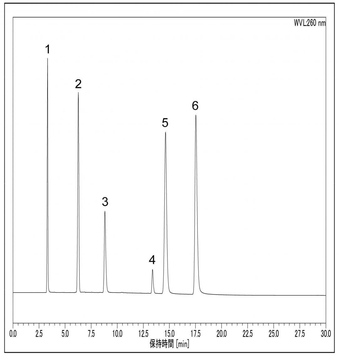 Analysis of Water Soluble Vitamins using HPLC-RI