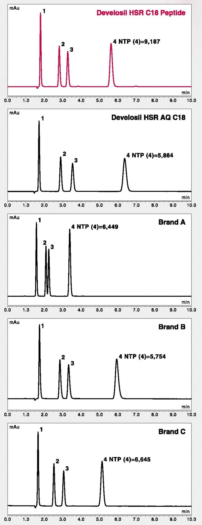 Separation Comparison of dNTP using HPLC-UV