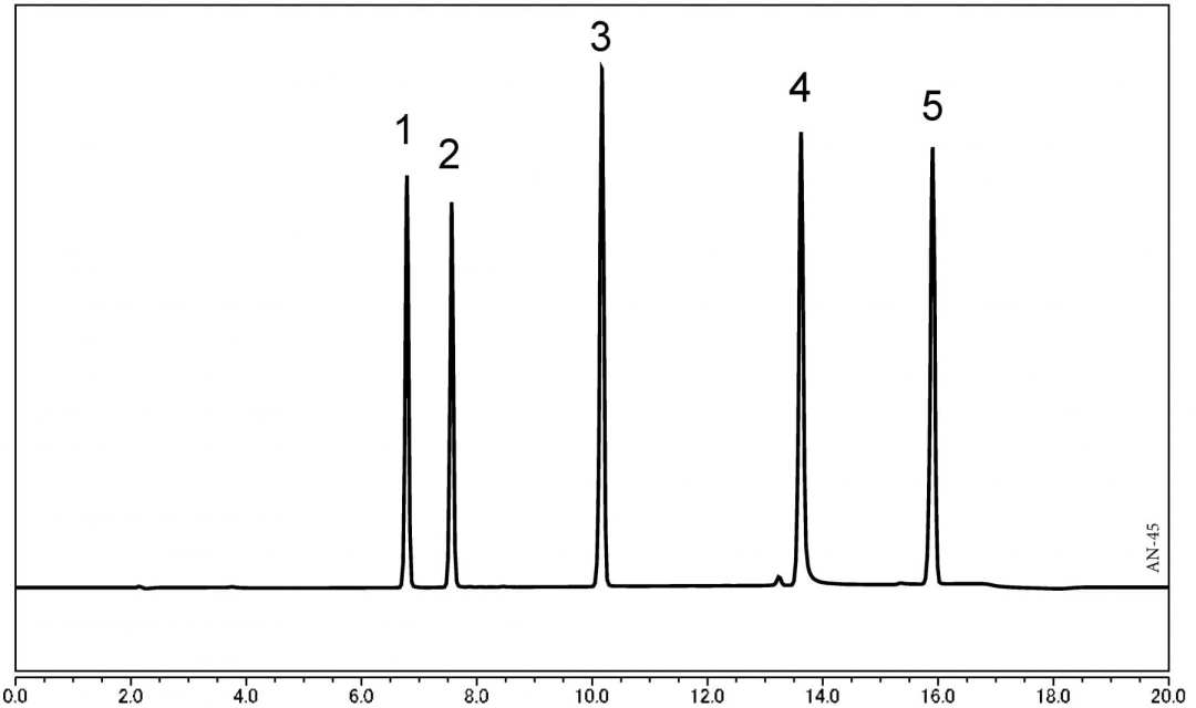 Analysis of Isoflavones of using HPLC-UV