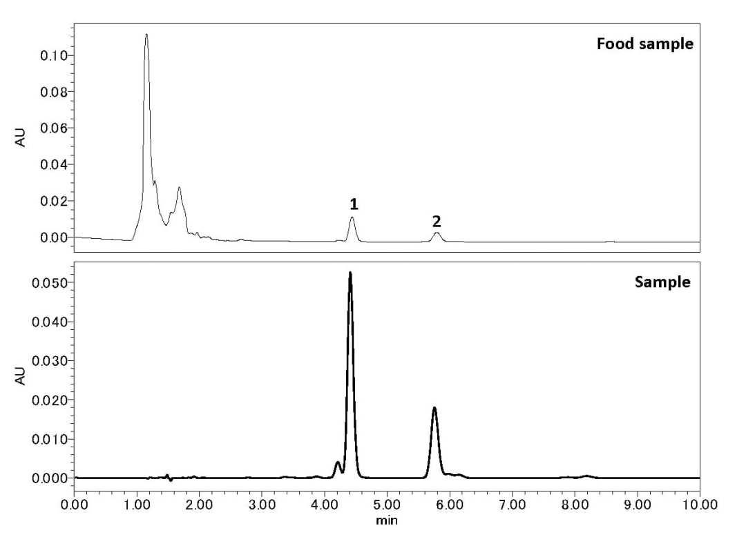 Analysis of Capsaicin in Food using HPLC-UV
