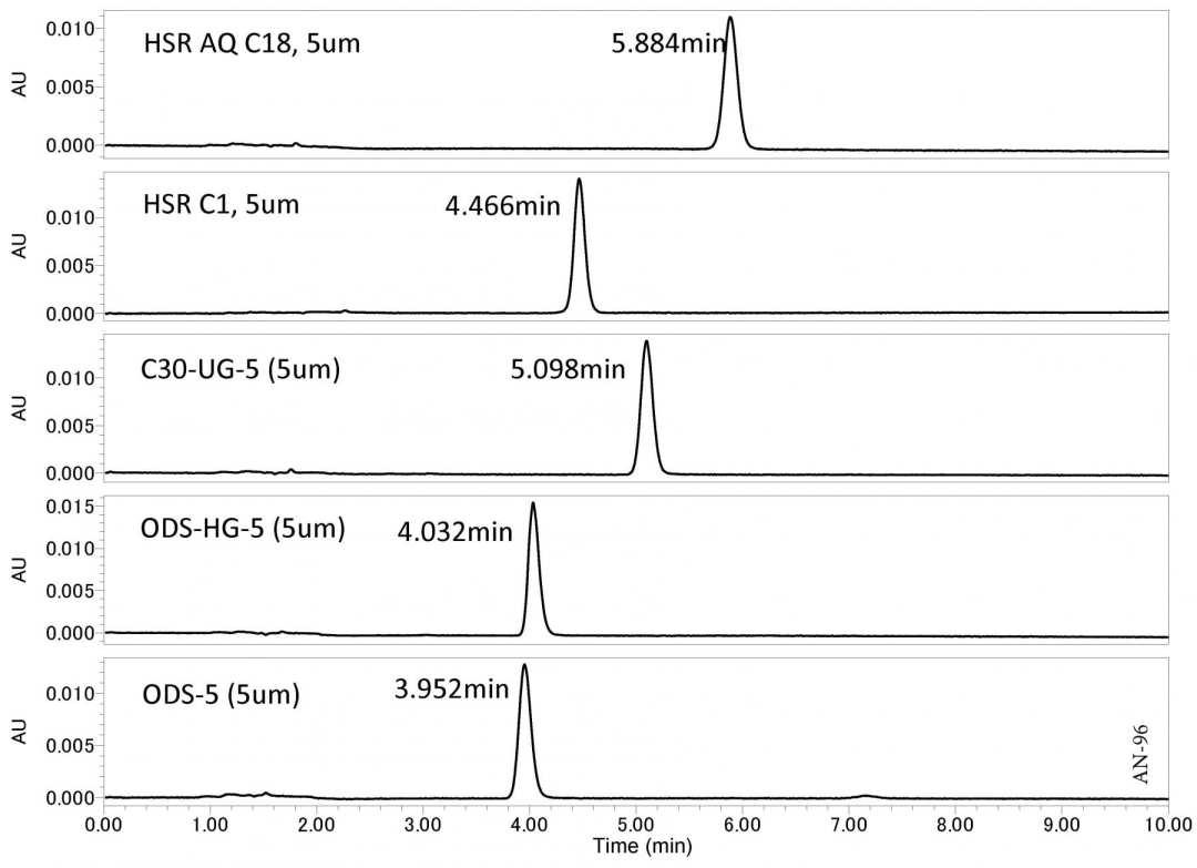 Analysis of Sinigrin using HPLC-UV