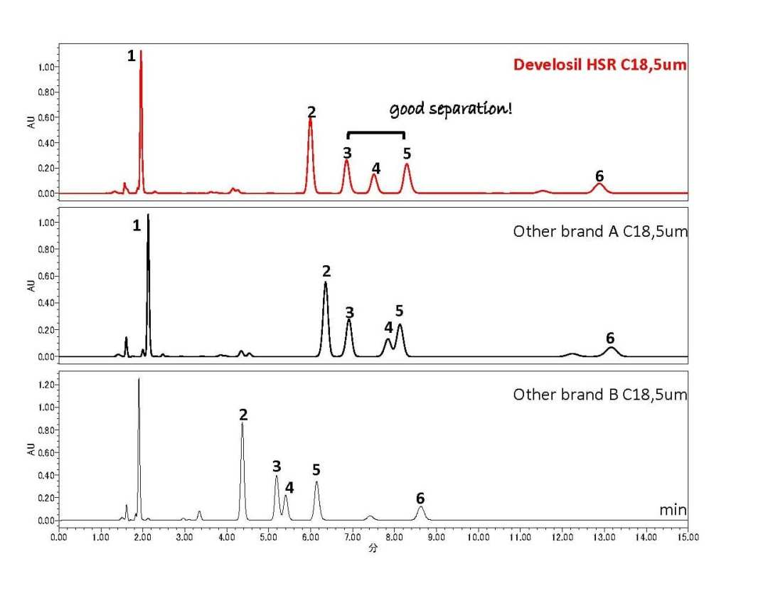 Separation Comparison of Pesticides using HPLC-UV