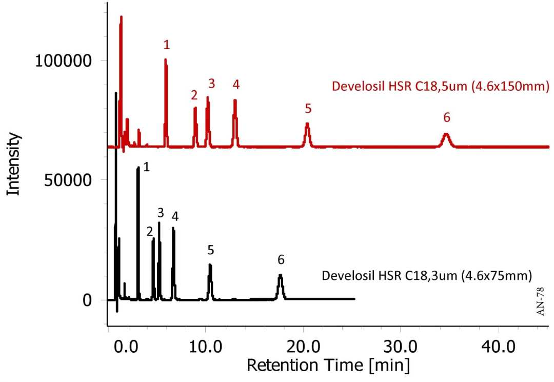 Analysis of Fatty Acids using HPLC-UV
