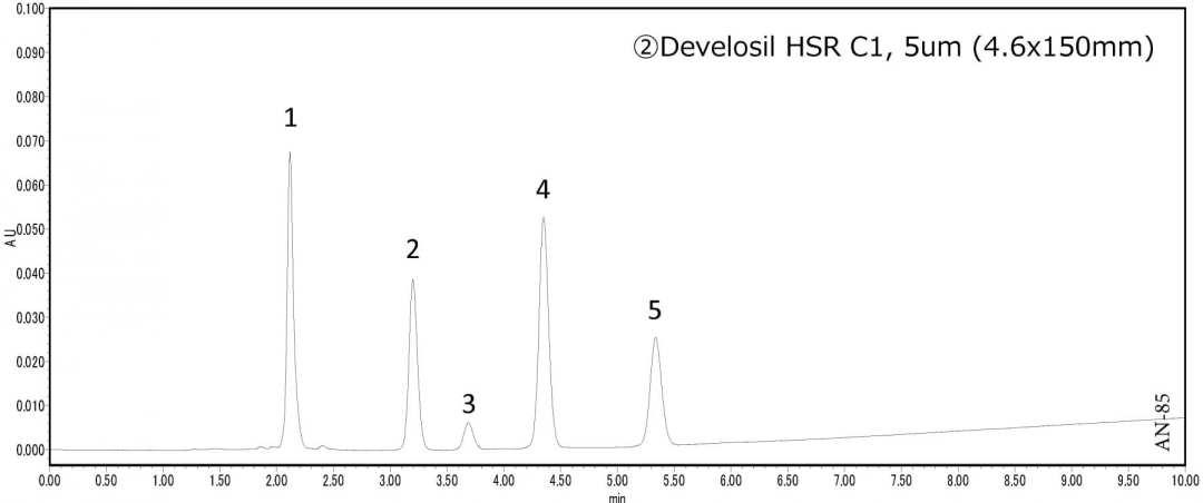 Analysis of Purine Derivatives using HPLC-UV Figure 2