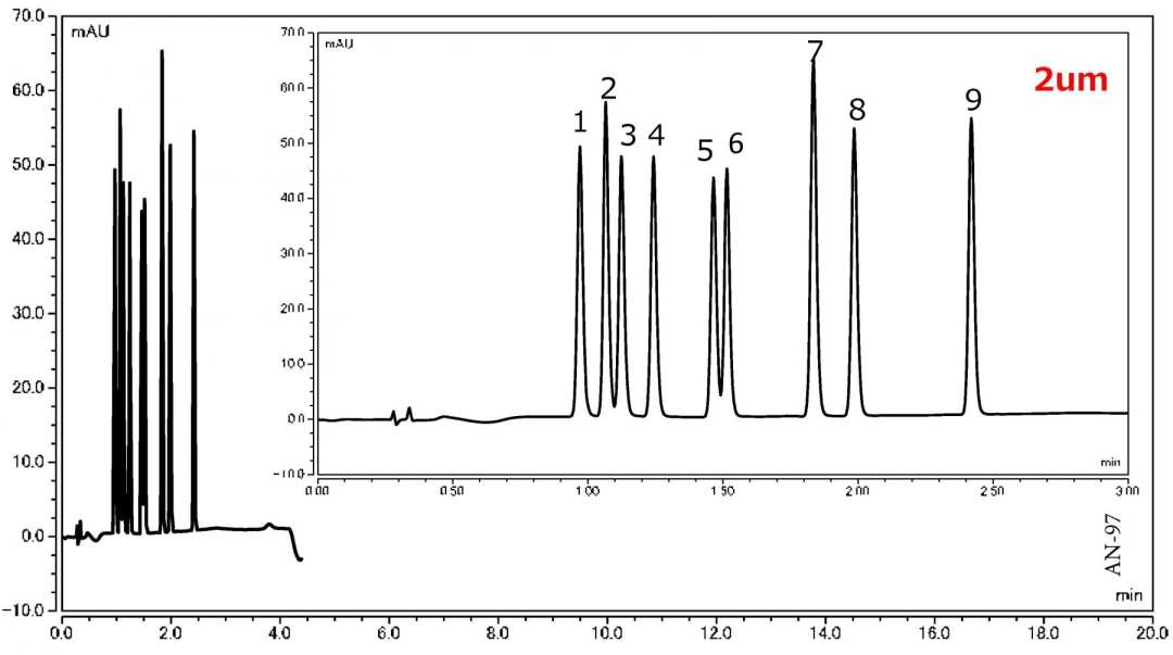 Analysis of Sulfa Drugs using UHPLC-UV