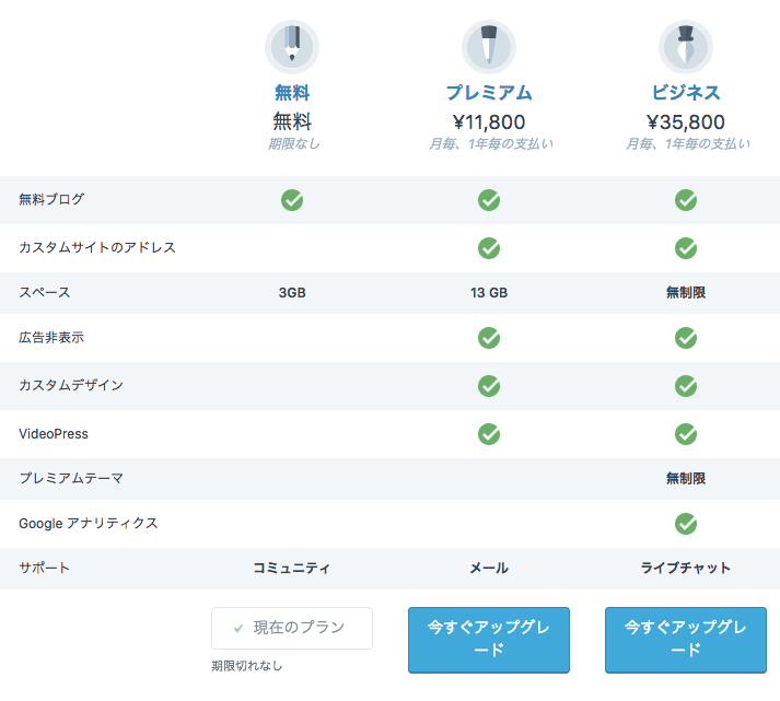 WordPress.com料金比較