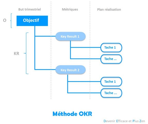 Methode_OKR
