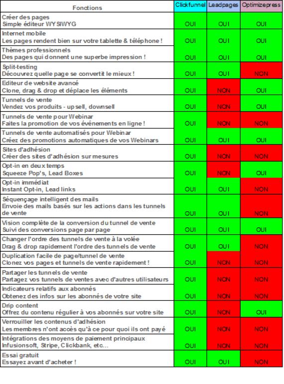 Tableau de comparaison - Clickfunnel et la concurrence