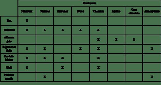 tableau nutriments