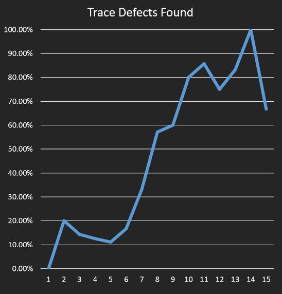 QA Trace Results